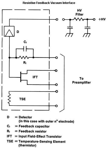 Simplified Electronic Diagram showing detector and front end of preamplifier in a cryogenically cooled germanium detector.